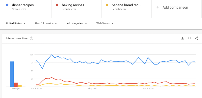 Google Trends keyword data will show you which keywords readers searching for