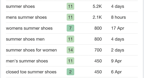keyword research for summer shoes in the US
